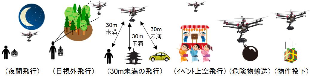 国土交通省「無人飛行機(ドローン・ラジコン機等)の飛行ルール」