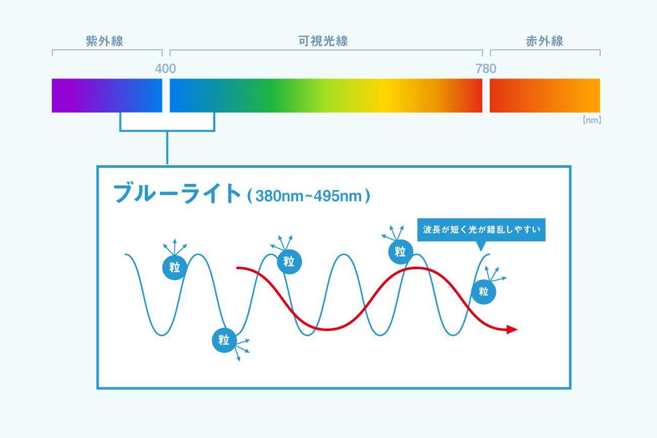ブルーライトの説明の画像